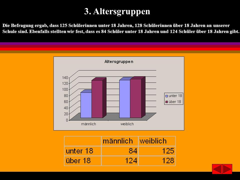 2.Erfasste Fragebögen Von den 600 verteilten Fragebögen in den 11.