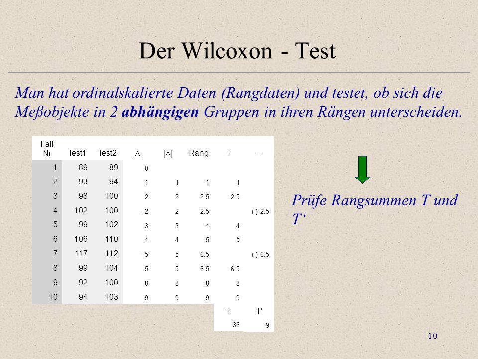 10 Der Wilcoxon - Test Man hat ordinalskalierte Daten (Rangdaten) und testet, ob sich die Meßobjekte in 2 abhängigen Gruppen in ihren Rängen untersche