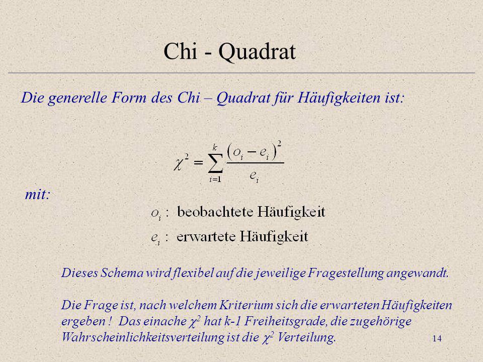 14 Chi - Quadrat Die generelle Form des Chi – Quadrat für Häufigkeiten ist: mit: Dieses Schema wird flexibel auf die jeweilige Fragestellung angewandt