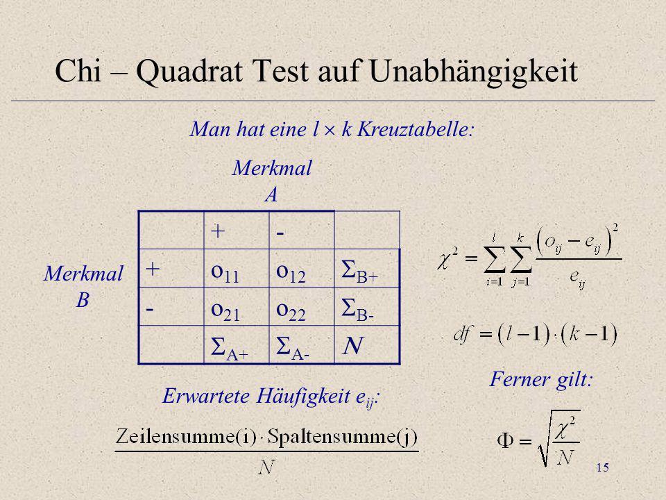 15 Chi – Quadrat Test auf Unabhängigkeit Man hat eine l k Kreuztabelle: Merkmal B +- +o 11 o 12 B+ -o 21 o 22 B- A+ A- Merkmal A Erwartete Häufigkeit