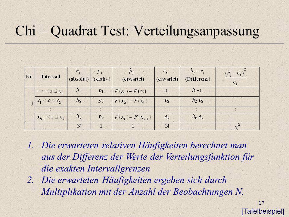 17 Chi – Quadrat Test: Verteilungsanpassung 1.Die erwarteten relativen Häufigkeiten berechnet man aus der Differenz der Werte der Verteilungsfunktion