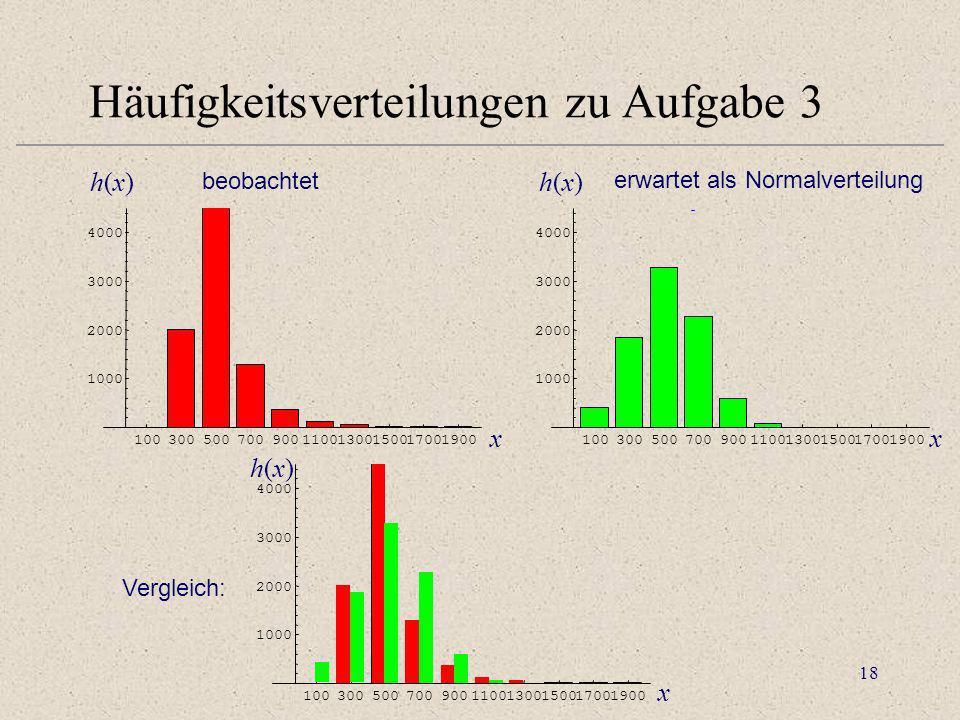 18 Häufigkeitsverteilungen zu Aufgabe 3 beobachtet erwartet als Normalverteilung Vergleich: 10030050070090011001300150017001900 1000 2000 3000 4000 10