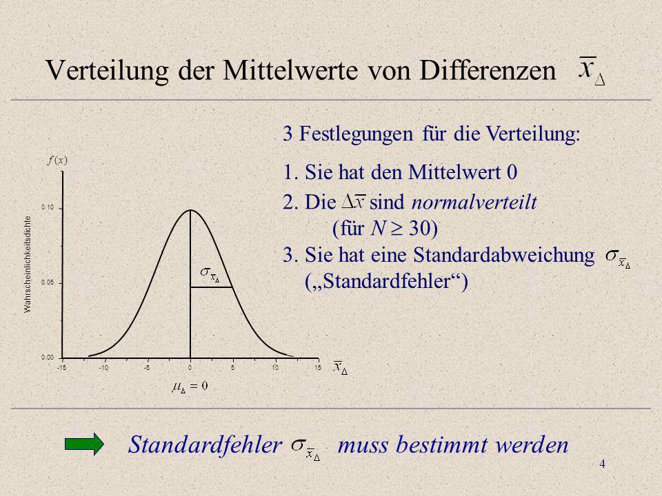 4 Verteilung der Mittelwerte von Differenzen -15-10-5051015 0.00 0.05 0.10 Wahrscheinlichkeitsdichte f(x) 3 Festlegungen für die Verteilung: 2. Die si
