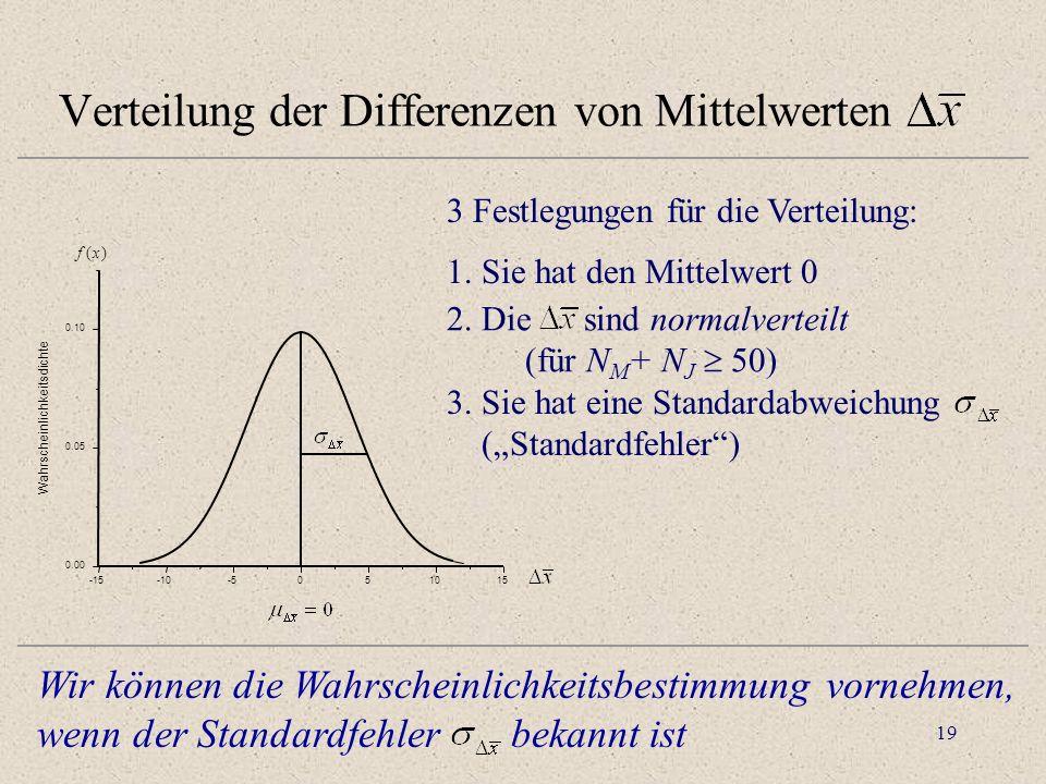 20 Bestimmung des Standardfehlers Annahme: Ist die Messvariable eine in beiden Populationen unabhängige ZV: Jungen und Mädchen kommen aus derselben Population
