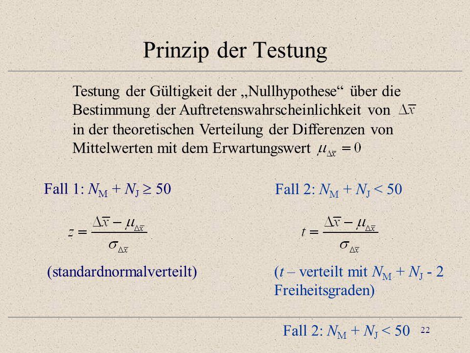 23 Prinzip der Testung (zweiseitig) -4-224 0.1 0.2 -4-224 t 0 Prüfgrösse Testen zum Signifikanzniveau : Ist |t| > t 1- /2 .
