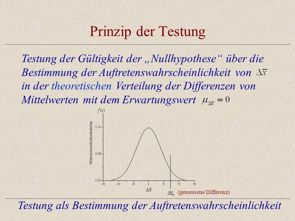 Prinzip der Testung Testung als Bestimmung der Auftretenswahrscheinlichkeit Testung der Gültigkeit der Nullhypothese über die Bestimmung der Auftretenswahrscheinlichkeit von in der theoretischen Verteilung der Differenzen von Mittelwerten mit dem Erwartungswert -15-10-5051015 0.00 0.05 0.10 Wahrscheinlichkeitsdichte f(x) (gemessene Differenz)