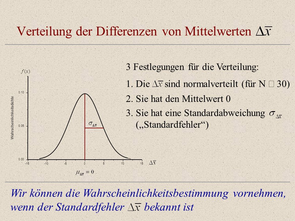 Verteilung der Differenzen von Mittelwerten -15-10-5051015 0.00 0.05 0.10 Wahrscheinlichkeitsdichte f(x) 3 Festlegungen für die Verteilung: 1.