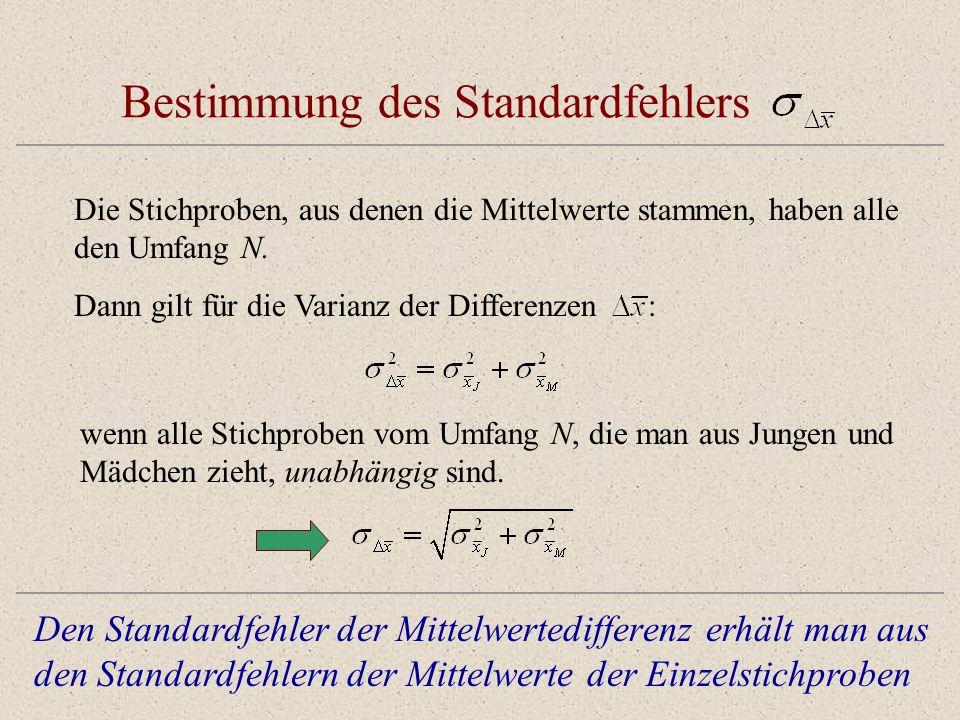 Bestimmung des Standardfehlers Die Stichproben, aus denen die Mittelwerte stammen, haben alle den Umfang N. wenn alle Stichproben vom Umfang N, die ma