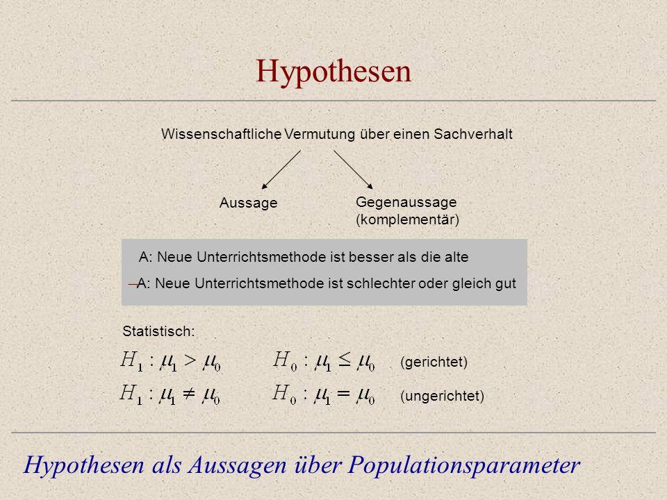 Hypothesen Wissenschaftliche Vermutung über einen Sachverhalt Hypothesen als Aussagen über Populationsparameter Aussage Gegenaussage (komplementär) A: