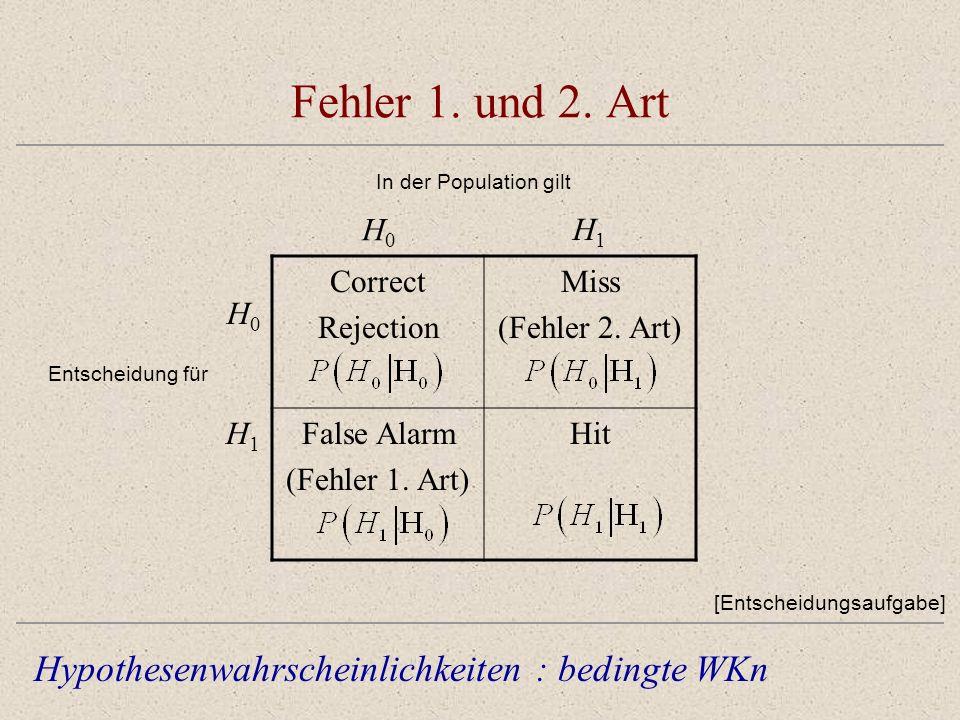 Fehler 1. und 2. Art In der Population gilt Hypothesenwahrscheinlichkeiten : bedingte WKn Correct Rejection Miss (Fehler 2. Art) False Alarm (Fehler 1
