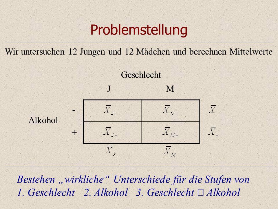 Problemstellung Bestehen wirkliche Unterschiede für die Stufen von 1. Geschlecht 2. Alkohol 3. Geschlecht Alkohol Alkohol - + Geschlecht JM Wir unters