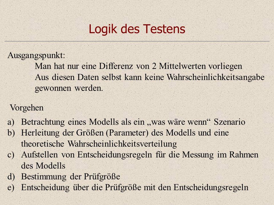 Logik des Testens Ausgangspunkt: Man hat nur eine Differenz von 2 Mittelwerten vorliegen Aus diesen Daten selbst kann keine Wahrscheinlichkeitsangabe