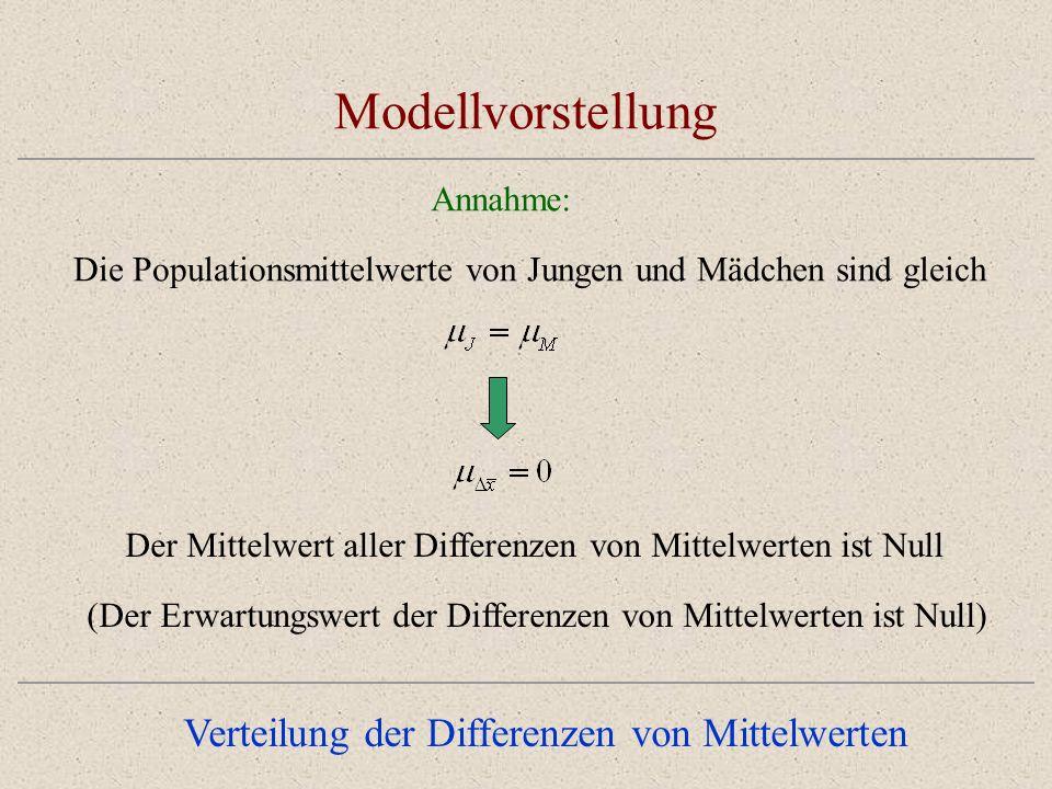 Modellvorstellung Verteilung der Differenzen von Mittelwerten Annahme: Die Populationsmittelwerte von Jungen und Mädchen sind gleich Der Mittelwert aller Differenzen von Mittelwerten ist Null (Der Erwartungswert der Differenzen von Mittelwerten ist Null)