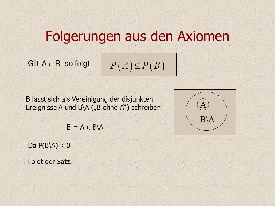 Folgerungen aus den Axiomen Gilt A B, so folgt B lässt sich als Vereinigung der disjunkten Ereignisse A und B\A (B ohne A) schreiben: B = A B\A Da P(B\A) 0 Folgt der Satz.