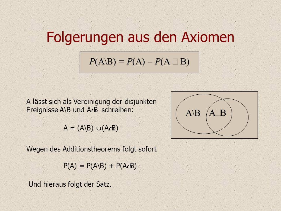 P(A\B) = P(A) – P(A Folgerungen aus den Axiomen A lässt sich als Vereinigung der disjunkten Ereignisse A\B und A B schreiben: A = (A\B) (A B) Wegen des Additionstheorems folgt sofort Und hieraus folgt der Satz.