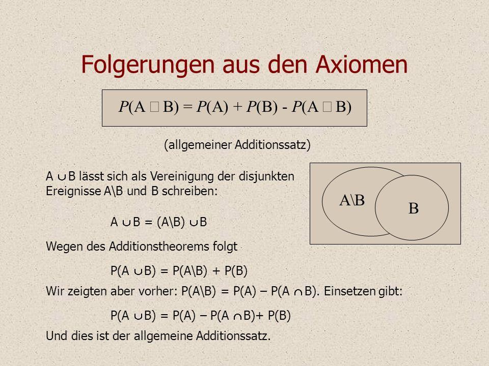 Folgerungen aus den Axiomen A B lässt sich als Vereinigung der disjunkten Ereignisse A\B und B schreiben: A B = (A\B) B Wegen des Additionstheorems folgt Wir zeigten aber vorher: P(A\B) = P(A) – P(A B).