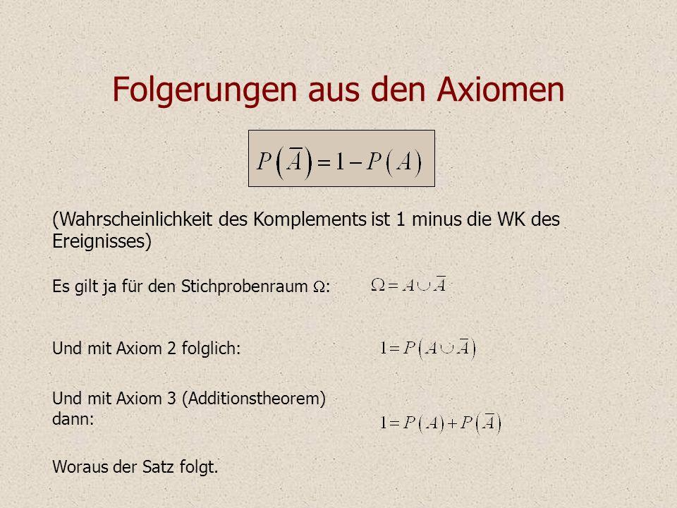 Folgerungen aus den Axiomen (Wahrscheinlichkeit des Komplements ist 1 minus die WK des Ereignisses) Es gilt ja für den Stichprobenraum : Und mit Axiom 2 folglich: Und mit Axiom 3 (Additionstheorem) dann: Woraus der Satz folgt.