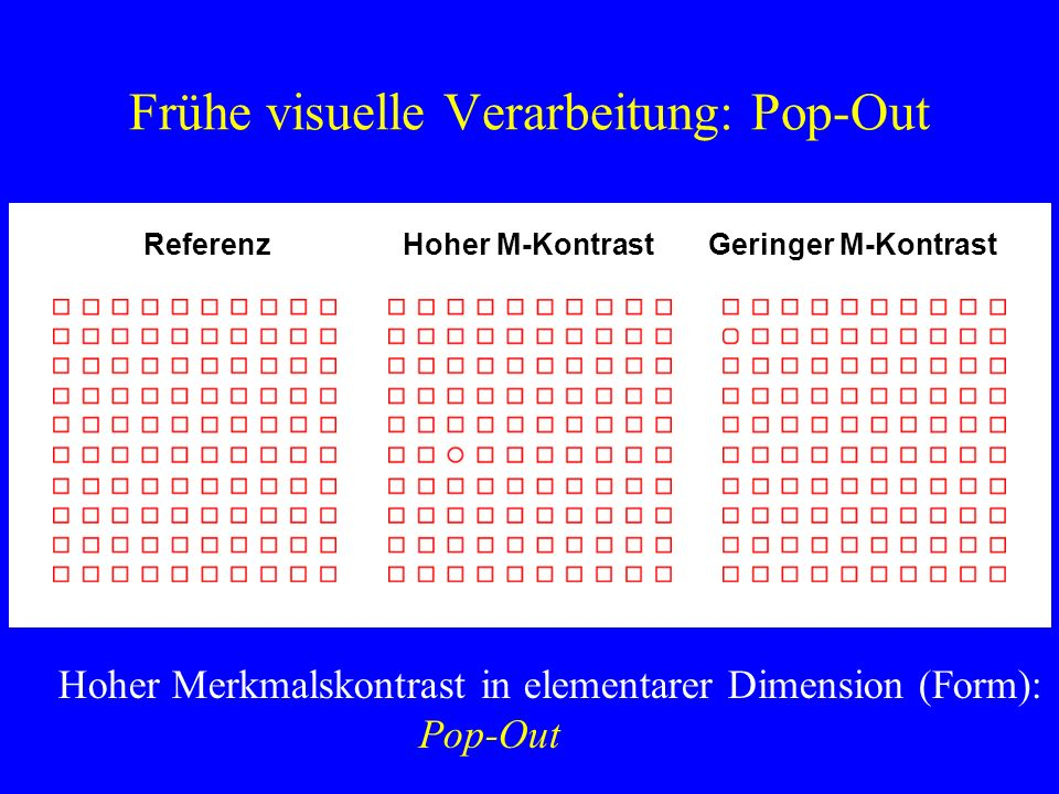 Frühe visuelle Verarbeitung: Pop-Out Hoher Merkmalskontrast in elementarer Dimension (Form): Pop-Out ReferenzHoher M-KontrastGeringer M-Kontrast