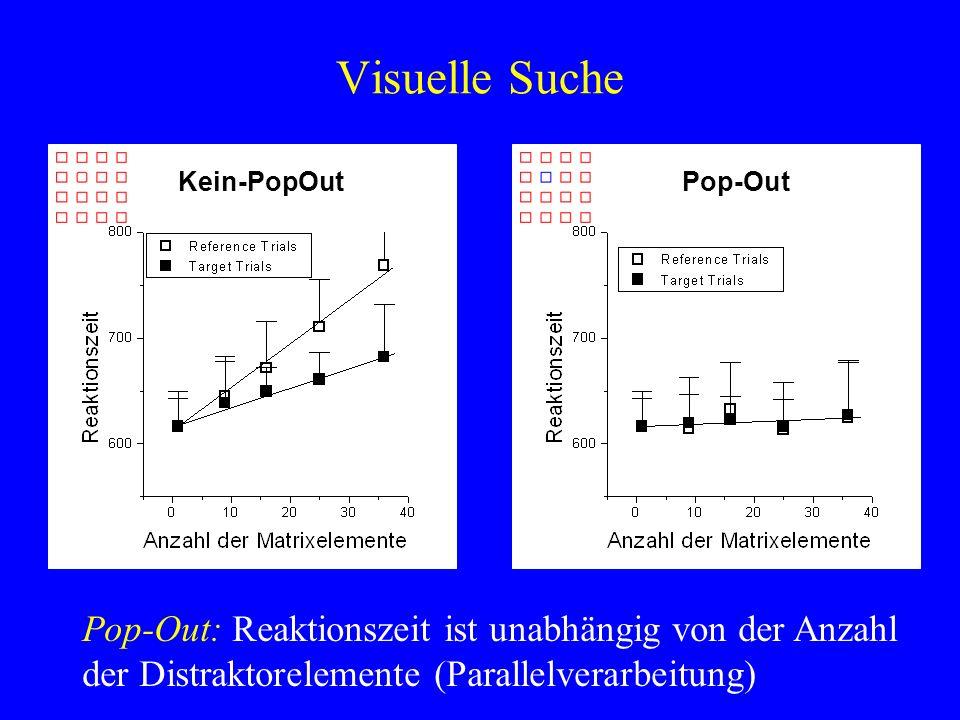 Visuelle Suche Pop-Out: Reaktionszeit ist unabhängig von der Anzahl der Distraktorelemente (Parallelverarbeitung) Kein-PopOutPop-Out