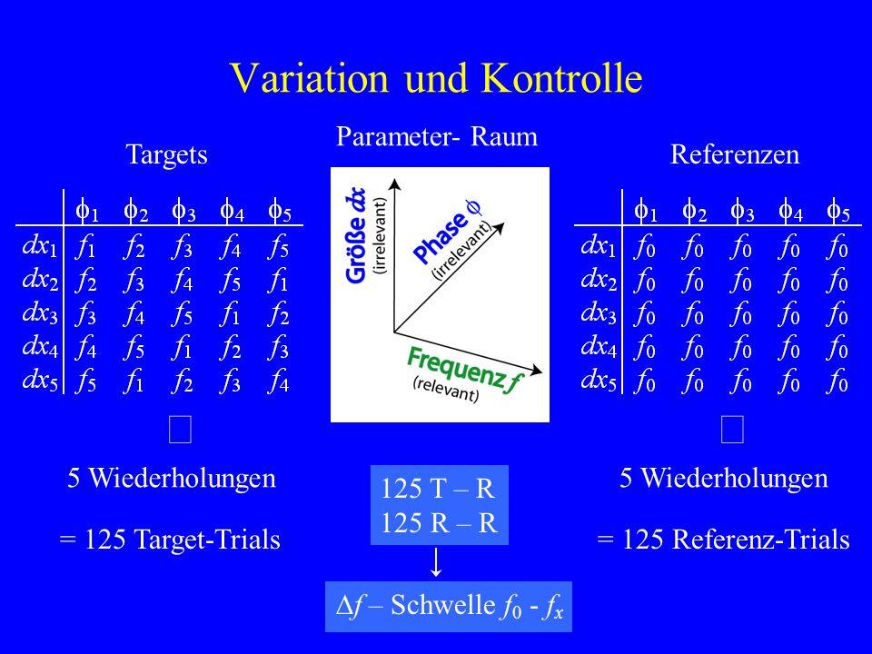 Variation und Kontrolle Parameter- Raum TargetsReferenzen 5 Wiederholungen = 125 Target-Trials 5 Wiederholungen = 125 Referenz-Trials 125 T – R 125 R