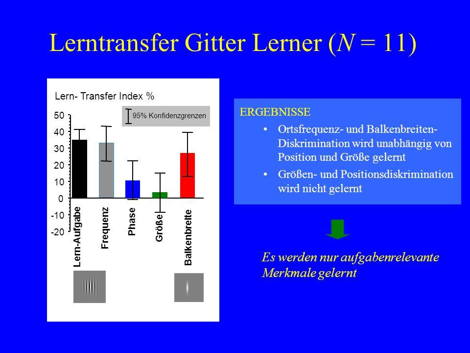 Lerntransfer Gitter Lerner (N = 11) -20 -10 0 10 20 30 40 50 Lern- Transfer Index % 95% Konfidenzgrenzen Lern-Aufgabe Frequenz Größe Phase Balkenbreit