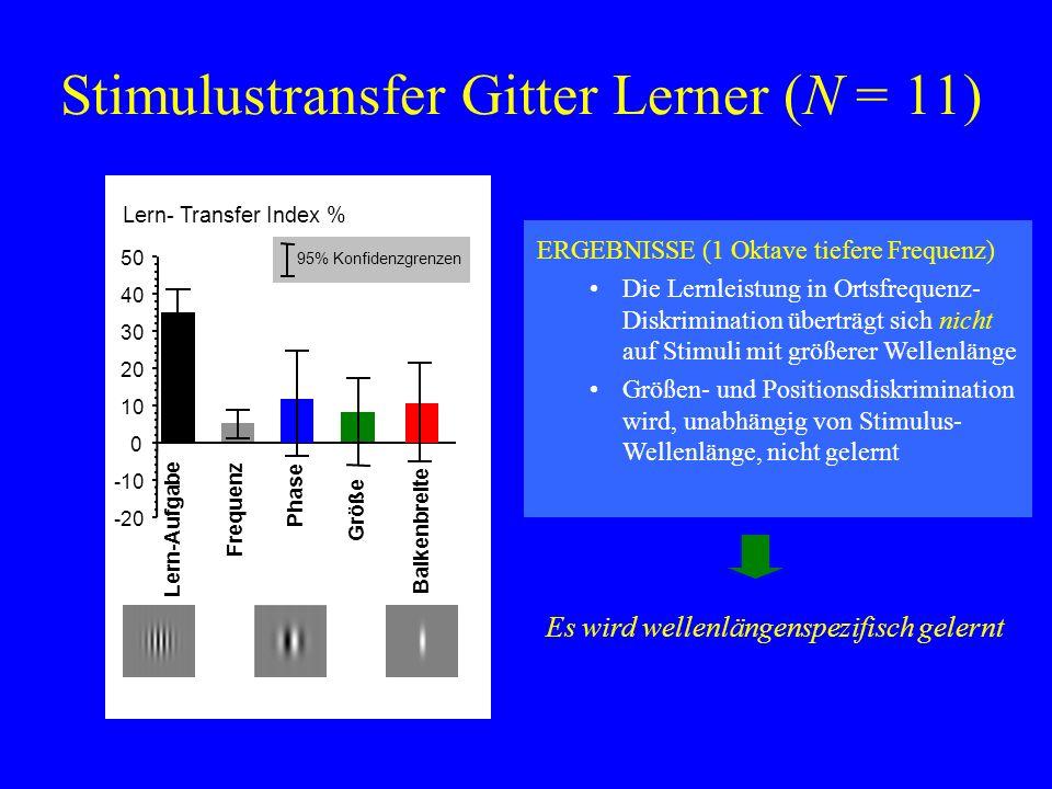 Stimulustransfer Gitter Lerner (N = 11) ERGEBNISSE (1 Oktave tiefere Frequenz) Die Lernleistung in Ortsfrequenz- Diskrimination überträgt sich nicht a