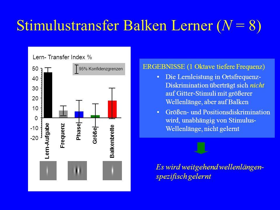 Stimulustransfer Balken Lerner (N = 8) ERGEBNISSE (1 Oktave tiefere Frequenz) Die Lernleistung in Ortsfrequenz- Diskrimination überträgt sich nicht au
