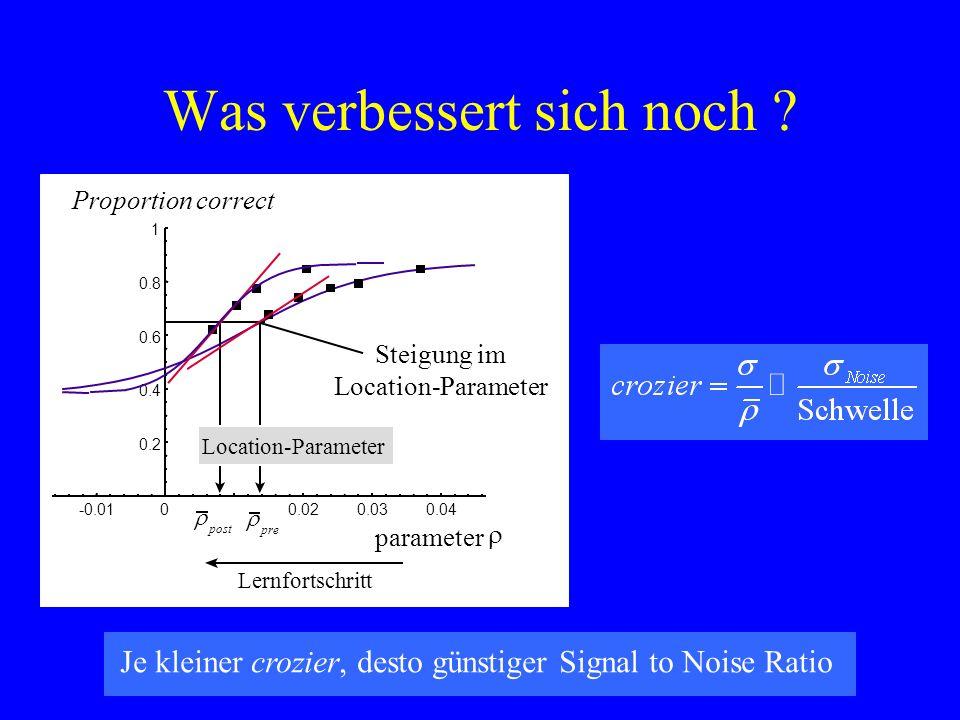 Was verbessert sich noch ? parameter -0.010.020.030.04 0.2 0.4 0.6 0.8 1 0 Proportion correct Lernfortschritt pre post Location-Parameter Steigung im