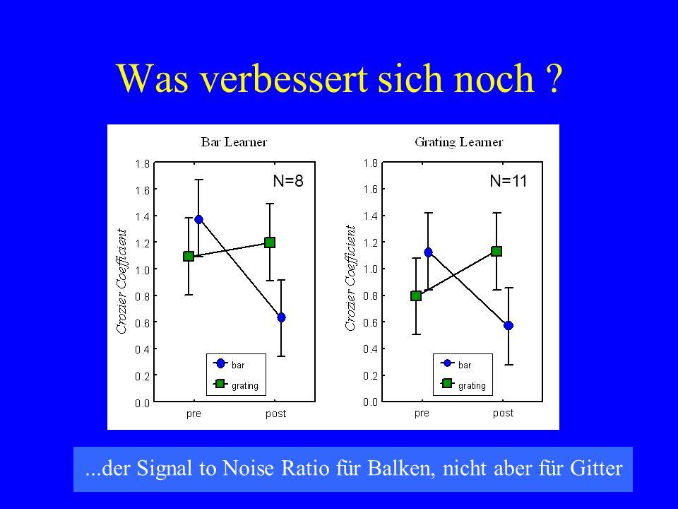 Was verbessert sich noch ?...der Signal to Noise Ratio für Balken, nicht aber für Gitter N=8N=11