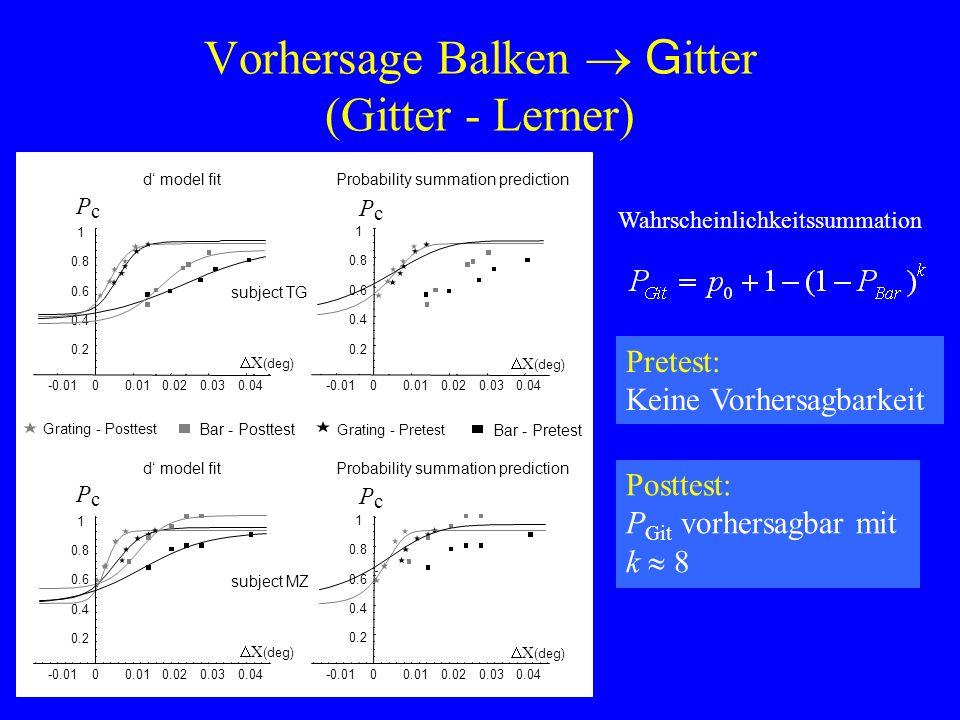 Vorhersage Balken G itter (Gitter - Lerner) Wahrscheinlichkeitssummation Pretest: Keine Vorhersagbarkeit Posttest: P Git vorhersagbar mit k 8
