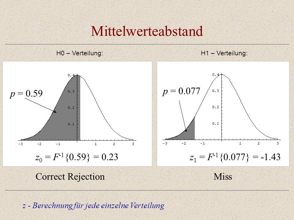 Mittelwerteabstand z - Berechnung für jede einzelne Verteilung H0 – Verteilung: p = 0.59 z 0 = F -1 {0.59} = 0.23 Correct Rejection H1 – Verteilung: p = 0.59 z 1 = F -1 {0.077} = -1.43 Miss p = 0.077