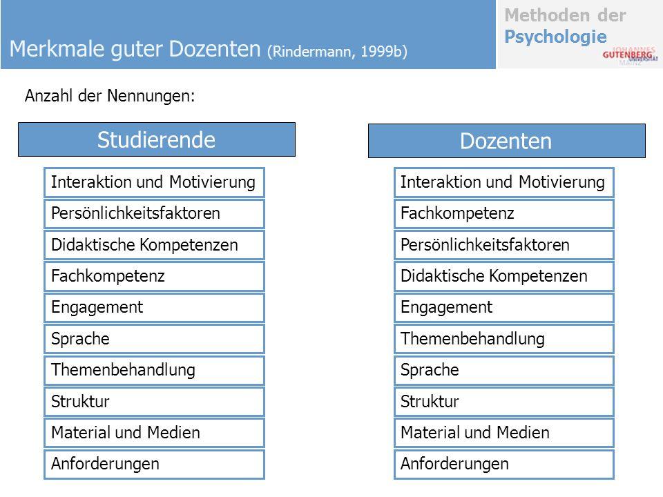 Methoden der Psychologie Merkmale guter Dozenten (Rindermann, 1999b) Interaktion und Motivierung Persönlichkeitsfaktoren Didaktische Kompetenzen Fachk