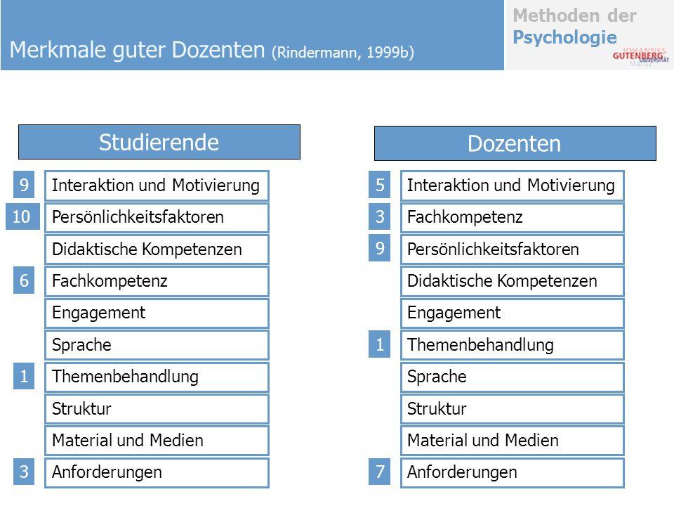 Methoden der Psychologie Merkmale guter Dozenten (Rindermann, 1999b) Studierende Dozenten Interaktion und Motivierung Persönlichkeitsfaktoren Didaktis