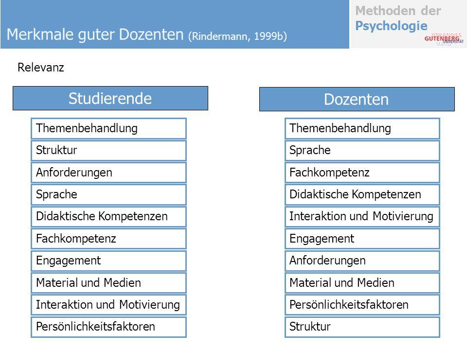 Methoden der Psychologie Themenbehandlung Struktur Anforderungen Sprache Didaktische Kompetenzen Fachkompetenz Engagement Material und Medien Interakt