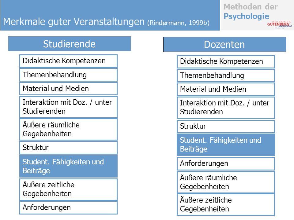 Methoden der Psychologie Merkmale guter Veranstaltungen (Rindermann, 1999b) Didaktische Kompetenzen Themenbehandlung Material und Medien Interaktion m