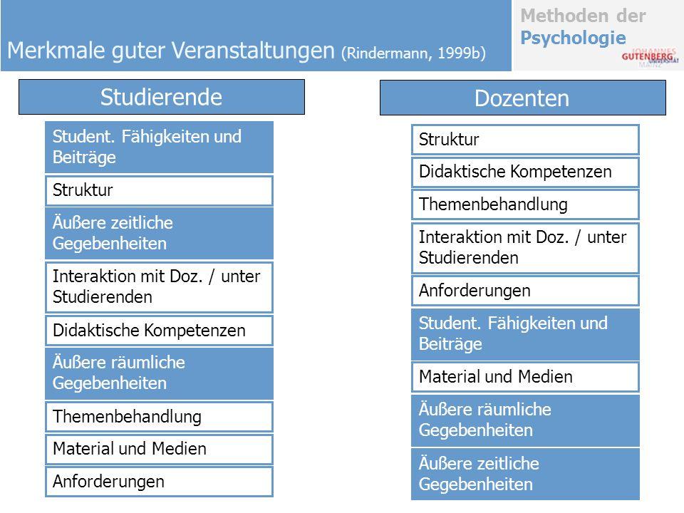 Methoden der Psychologie Didaktische Kompetenzen Themenbehandlung Material und Medien Interaktion mit Doz. / unter Studierenden Äußere räumliche Gegeb