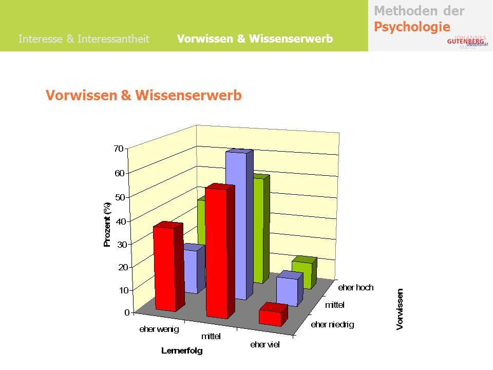 Methoden der Psychologie Interesse & Interessantheit Vorwissen & Wissenserwerb Diskussion Wichtige weitere Biasvariablen
