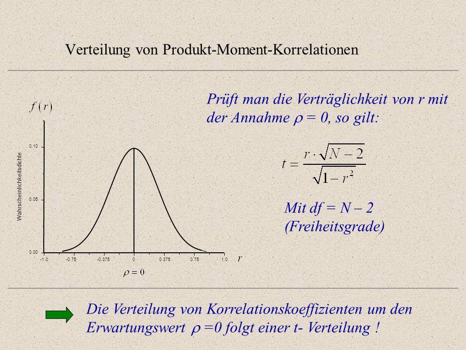 Verteilung von Produkt-Moment-Korrelationen -0.75-0.37500.3750.751.0 0.00 0.05 0.10 Wahrscheinlichkeitsdichte Die Verteilung von Korrelationskoeffizie