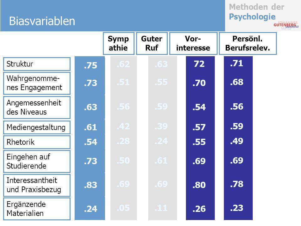 Methoden der Psychologie Biasvariablen Struktur Wahrgenomme- nes Engagement Angemessenheit des Niveaus Mediengestaltung Rhetorik Eingehen auf Studiere