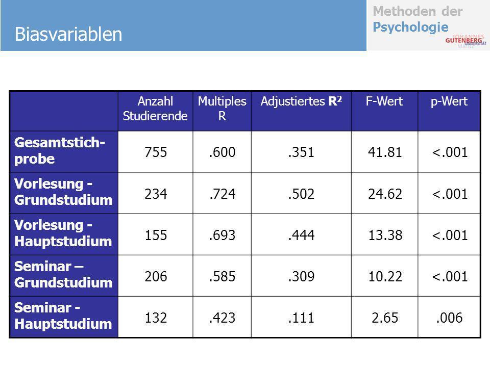 Methoden der Psychologie Biasvariablen Anzahl Studierende Multiples R Adjustiertes R 2 F-Wertp-Wert Gesamtstich- probe 755.600.35141.81<.001 Vorlesung