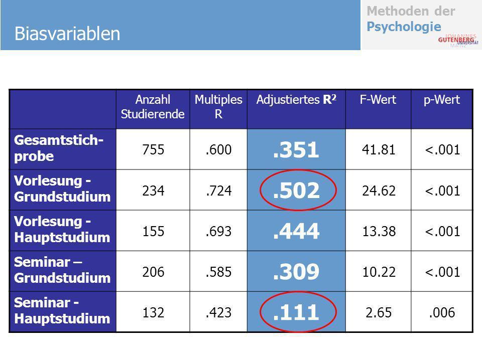 Methoden der Psychologie Biasvariablen Anzahl Studierende Multiples R Adjustiertes R 2 F-Wertp-Wert Gesamtstich- probe 755.600.351 41.81<.001 Vorlesun