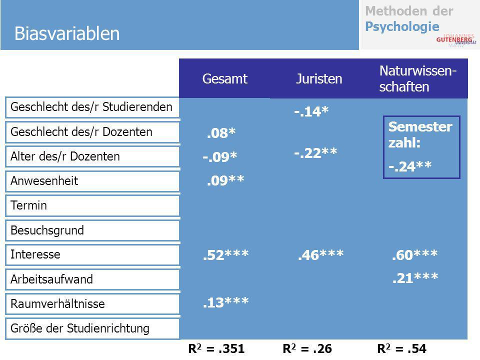 Methoden der Psychologie Biasvariablen Geschlecht des/r Studierenden Geschlecht des/r Dozenten Alter des/r Dozenten Anwesenheit Termin Besuchsgrund In