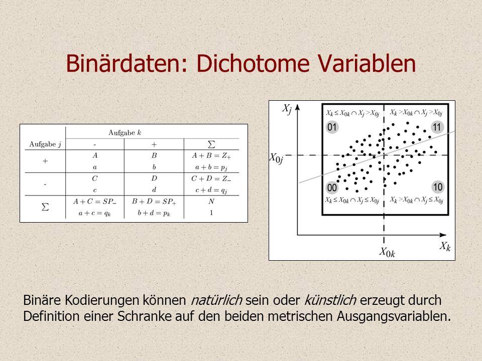 Binärdaten: Dichotome Variablen Binäre Kodierungen können natürlich sein oder künstlich erzeugt durch Definition einer Schranke auf den beiden metrisc
