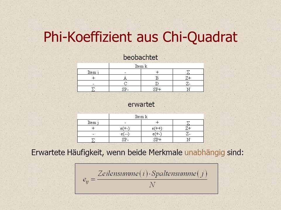 Phi-Koeffizient aus Chi-Quadrat Erwartete Häufigkeit, wenn beide Merkmale unabhängig sind: beobachtet erwartet