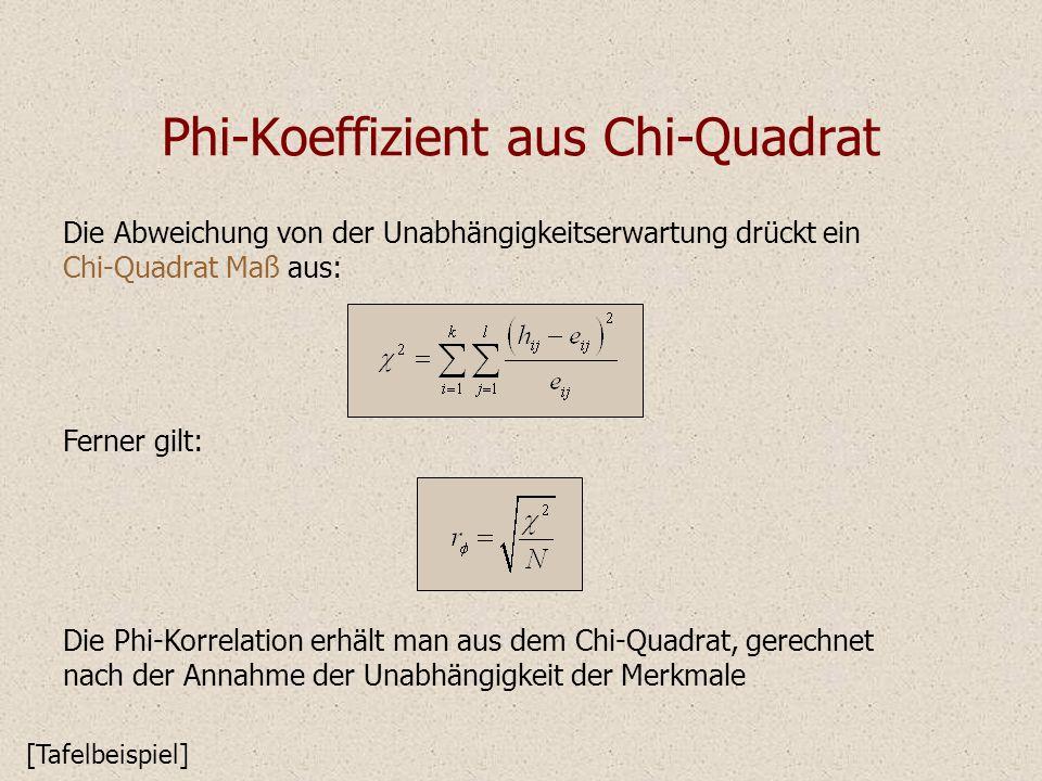 Phi-Koeffizient aus Chi-Quadrat Ferner gilt: Die Abweichung von der Unabhängigkeitserwartung drückt ein Chi-Quadrat Maß aus: Die Phi-Korrelation erhäl