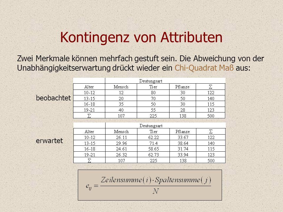 Kontingenz von Attributen Zwei Merkmale können mehrfach gestuft sein. Die Abweichung von der Unabhängigkeitserwartung drückt wieder ein Chi-Quadrat Ma