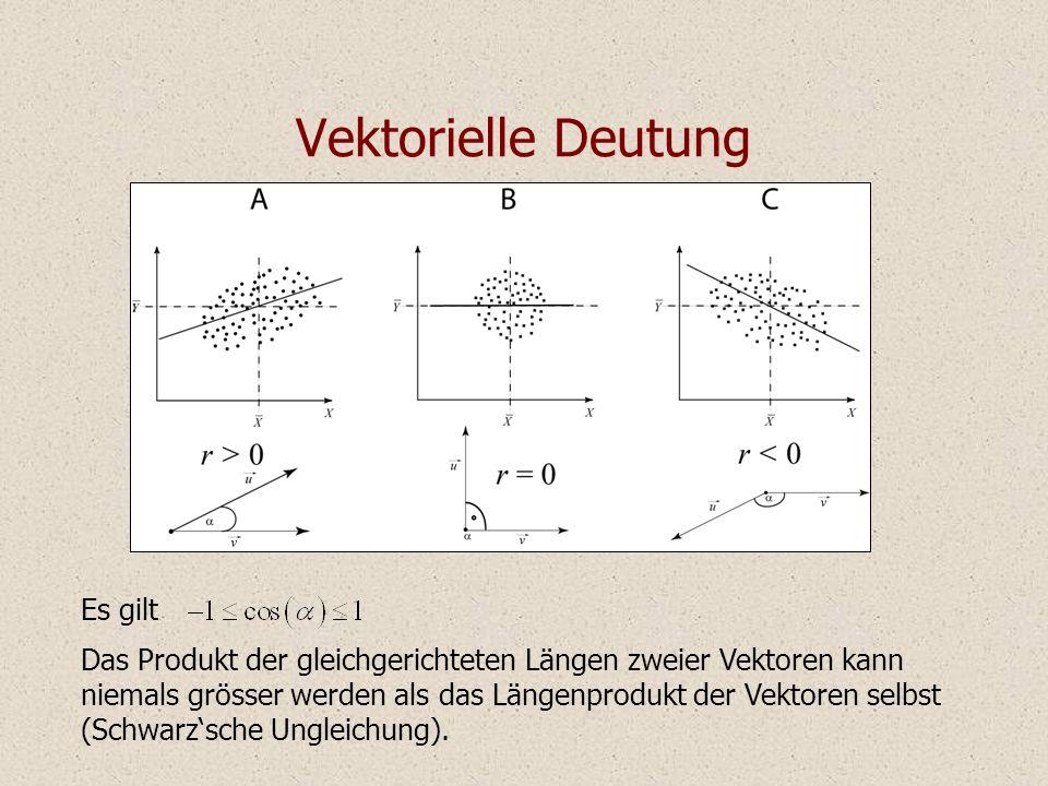 Vektorielle Deutung Es gilt Das Produkt der gleichgerichteten Längen zweier Vektoren kann niemals grösser werden als das Längenprodukt der Vektoren se