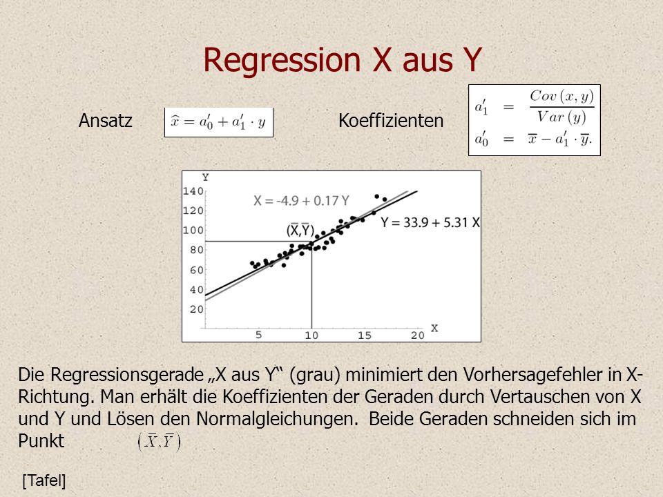 Regression X aus Y AnsatzKoeffizienten Die Regressionsgerade X aus Y (grau) minimiert den Vorhersagefehler in X- Richtung. Man erhält die Koeffiziente