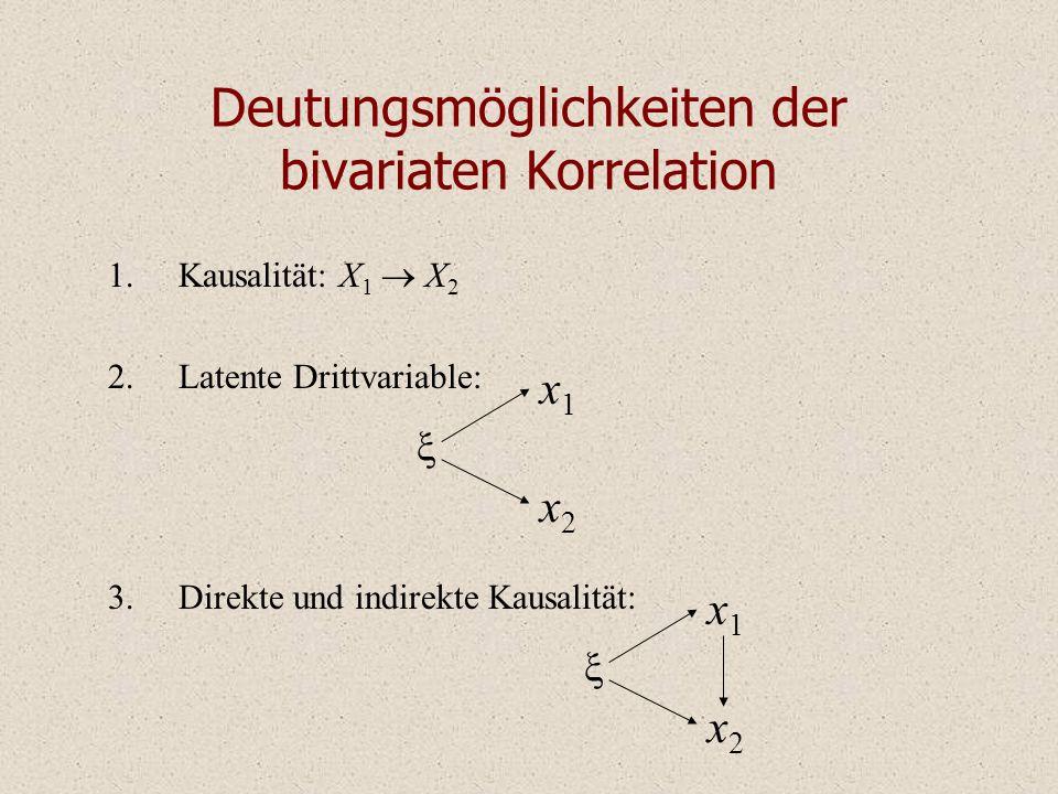 Deutungsmöglichkeiten der bivariaten Korrelation 1.Kausalität: X 1 X 2 2.Latente Drittvariable: 3.Direkte und indirekte Kausalität: x1x1 x2x2 x1x1 x2x2