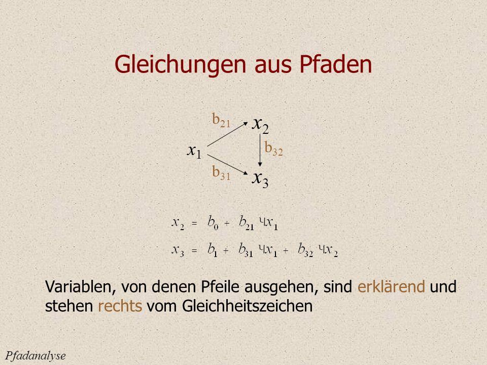 Gleichungen aus Pfaden Pfadanalyse x1x1 x2x2 x3x3 b 21 b 32 b 31 Variablen, von denen Pfeile ausgehen, sind erklärend und stehen rechts vom Gleichheitszeichen